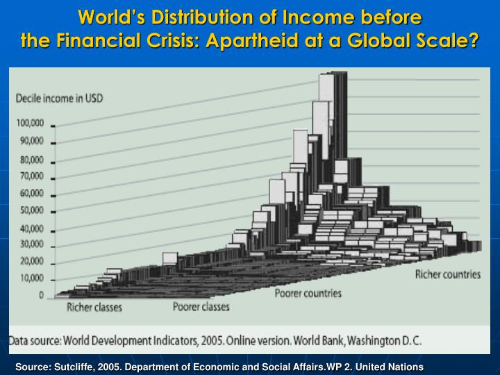 World's Distribution of Income before