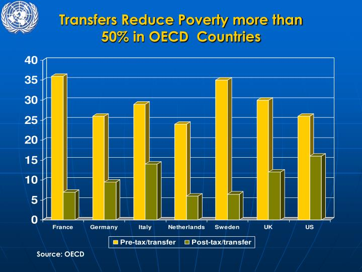 Transfers Reduce Poverty more than  50% in OECD  Countries
