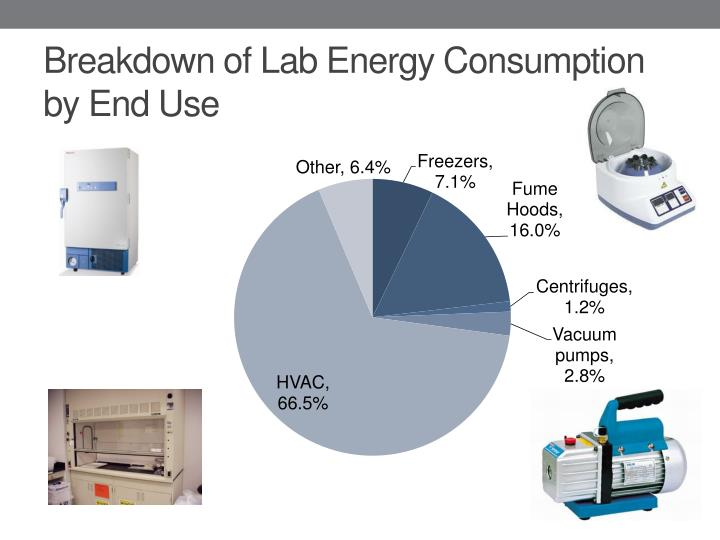 Breakdown of Lab Energy Consumption by End Use