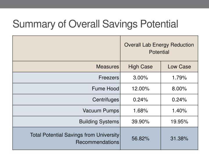 Summary of Overall Savings Potential