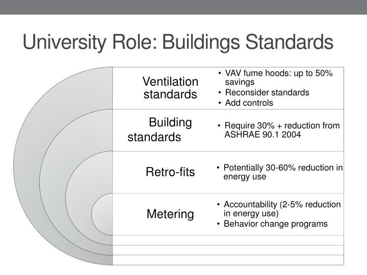 University Role: Buildings Standards