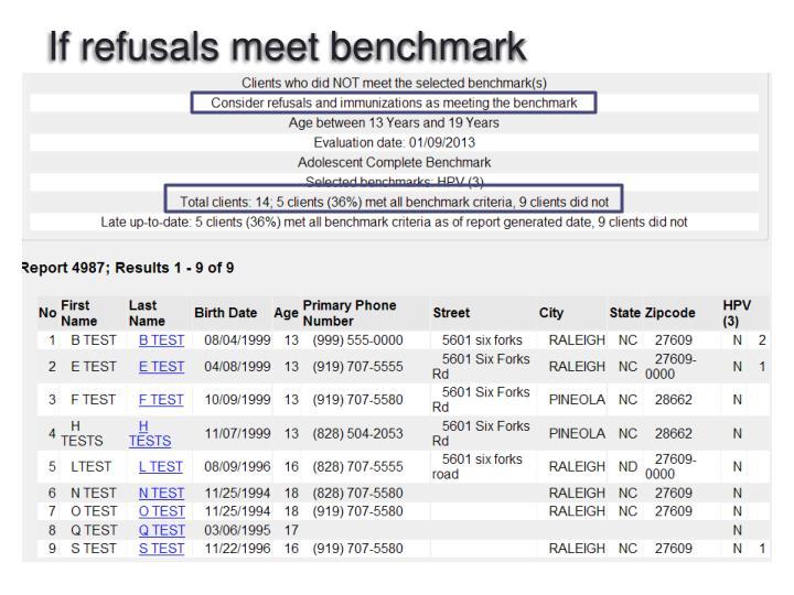 If refusals meet benchmark