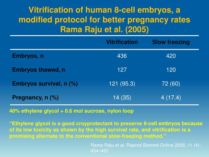 Vitrification of human 8-cell embryos, a modified protocol for better pregnancy rates