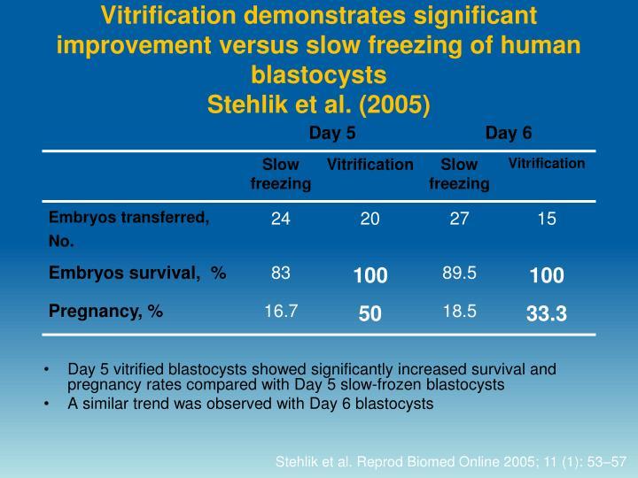 Vitrification demonstrates significant improvement versus slow freezing of human blastocysts