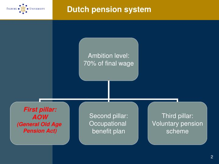 Dutch pension system