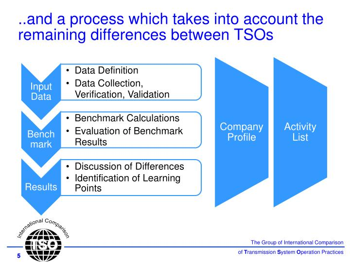 ..and a process which takes into account the remaining differences between TSOs