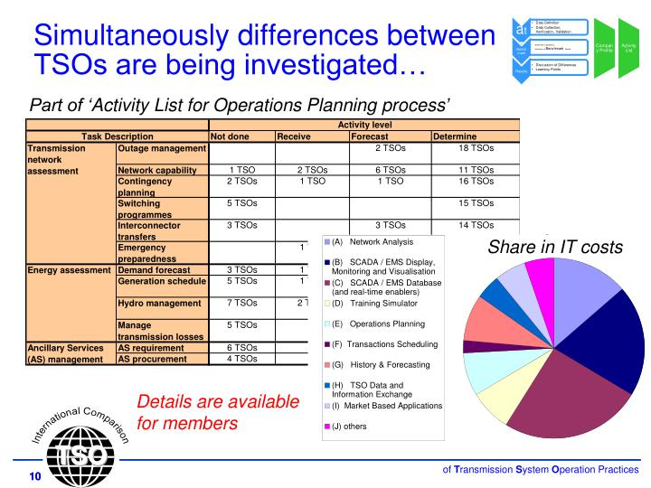 Simultaneously differences between TSOs are being investigated…