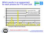 which results in an assessment for each process for fte and cost