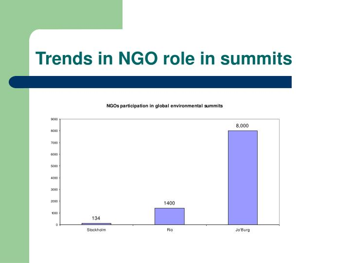 Trends in NGO role in summits
