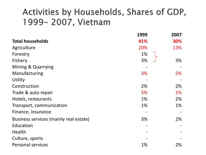 Activities by Households, Shares of GDP, 1999- 2007, Vietnam