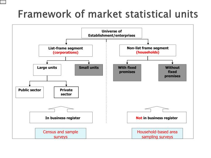 Universe of Establishment/enterprises