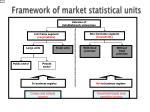 framework of market statistical units