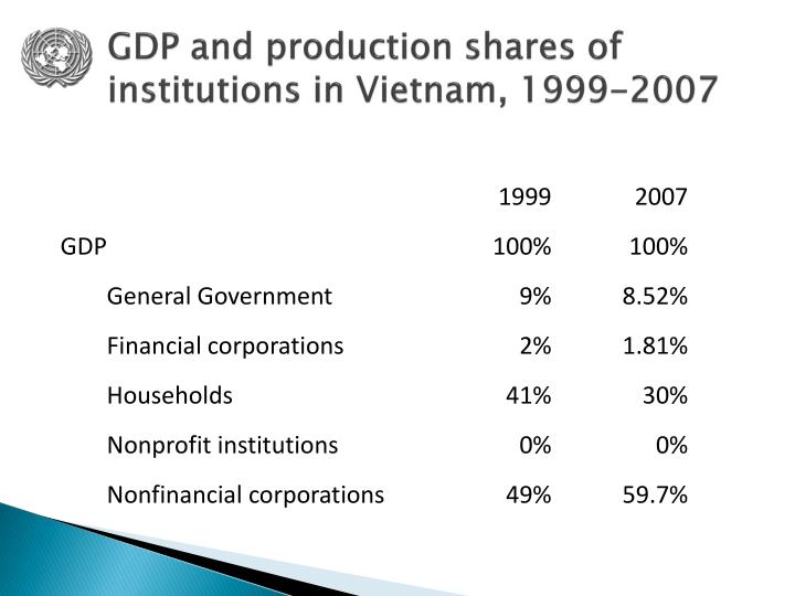GDP and production shares of institutions in Vietnam, 1999-2007