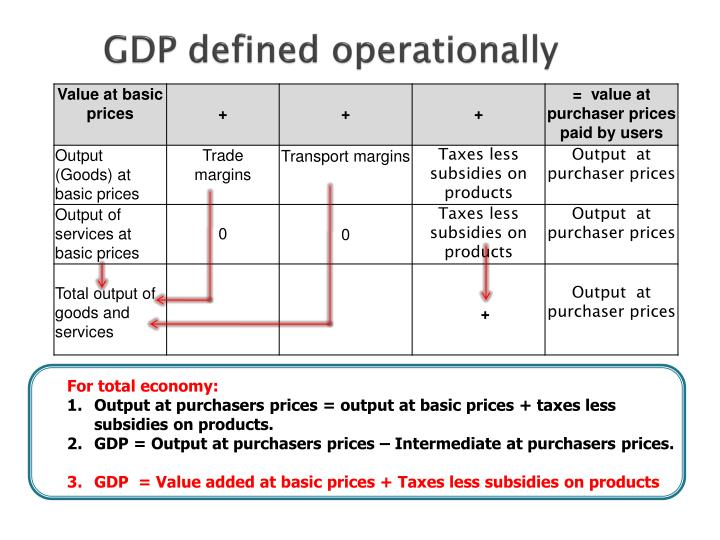 GDP defined operationally