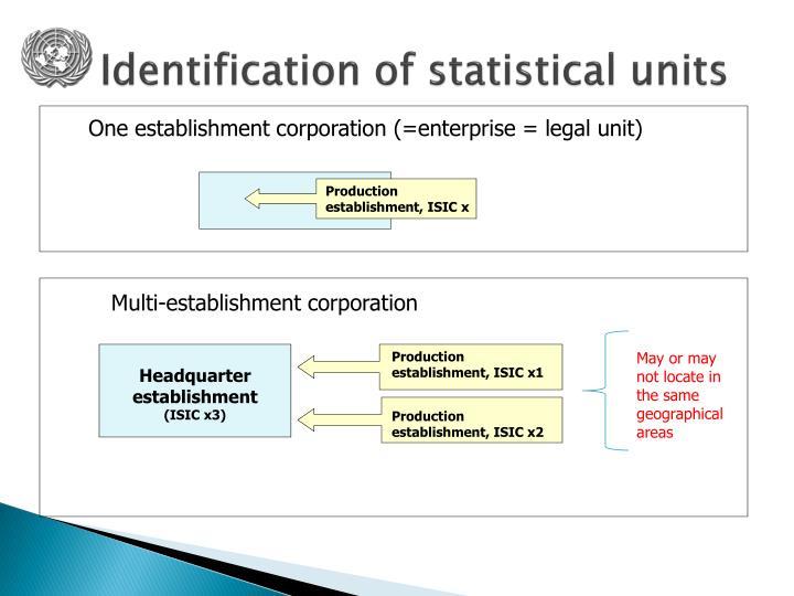 One establishment corporation (=enterprise = legal unit)
