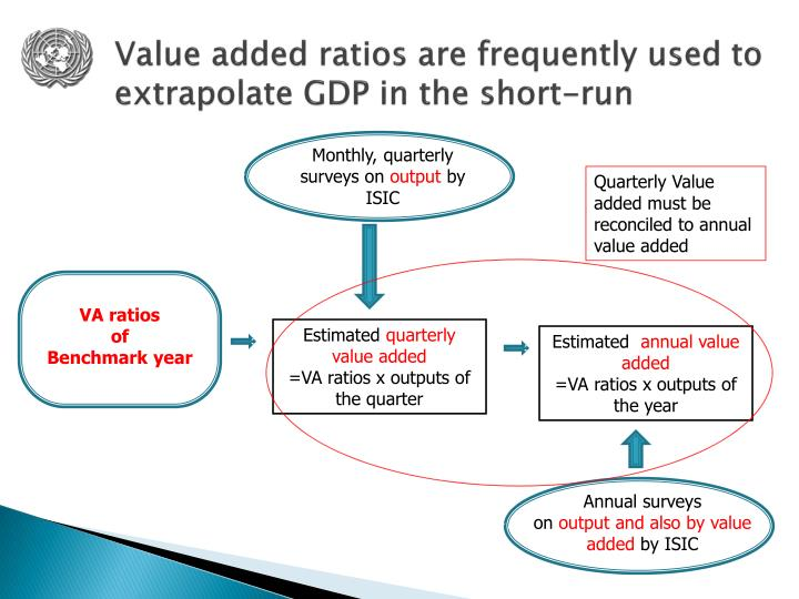 Value added ratios are frequently used to extrapolate GDP in the short-run