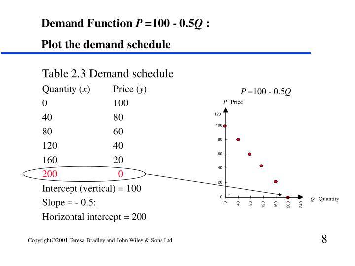 Table 2.3 Demand schedule