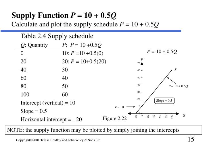 Table 2.4 Supply schedule