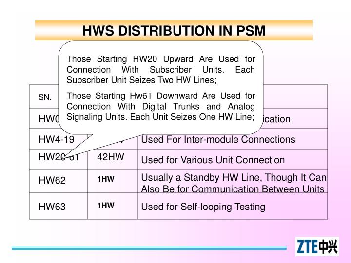 HWS DISTRIBUTION IN PSM
