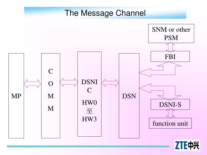 The Message Channel