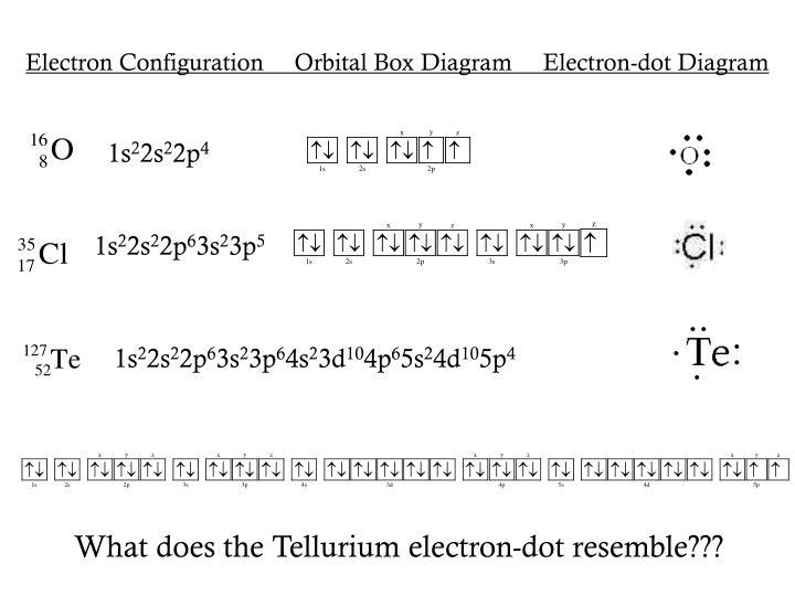 Electron Configuration     Orbital Box Diagram     Electron-dot Diagram