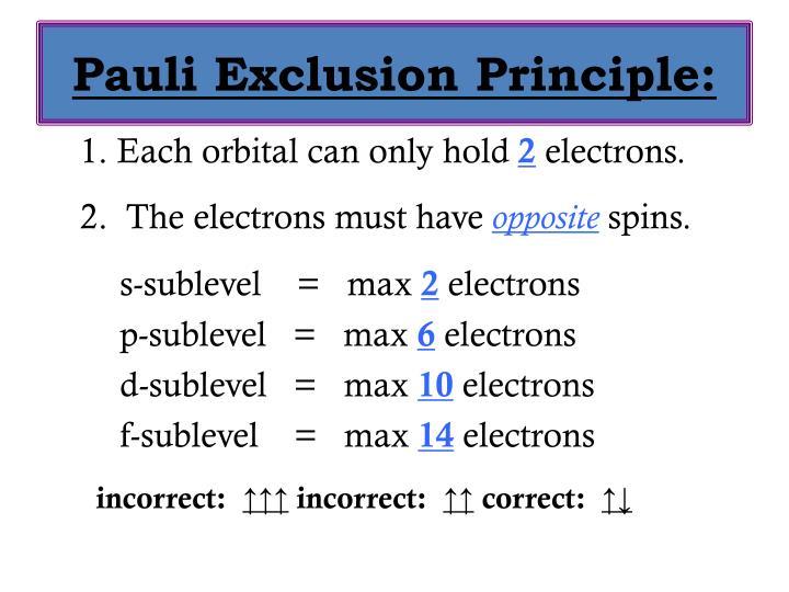 Pauli Exclusion Principle: