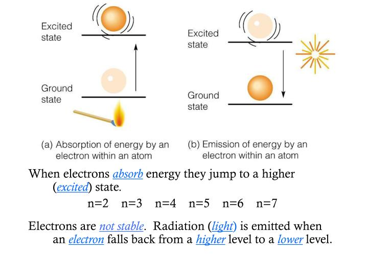 When electrons
