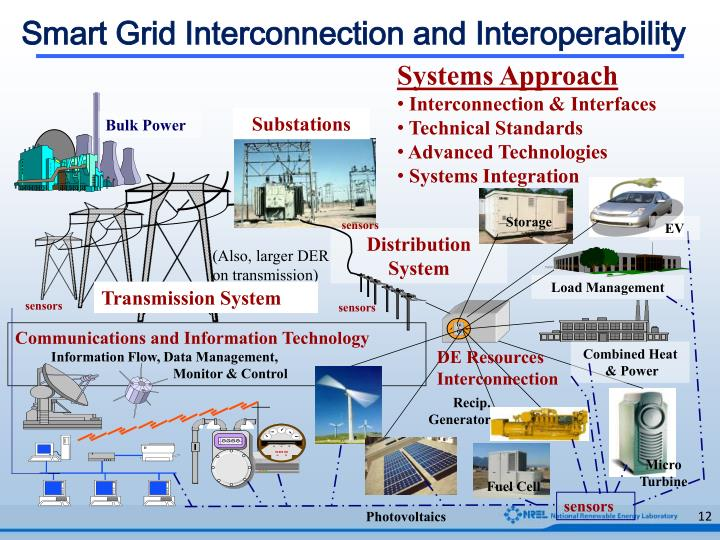 Smart Grid Interconnection and Interoperability