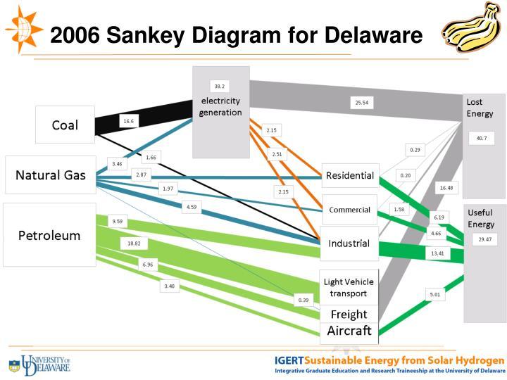 2006 Sankey Diagram for Delaware