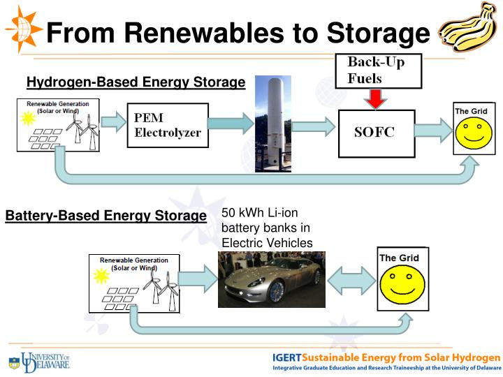 From Renewables to Storage