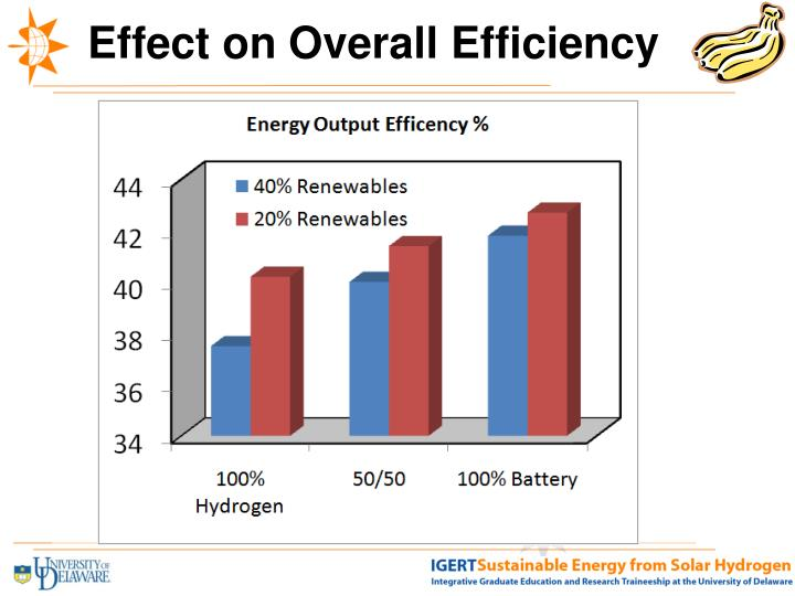 Effect on Overall Efficiency