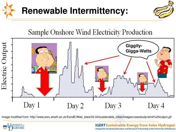 Renewable Intermittency: