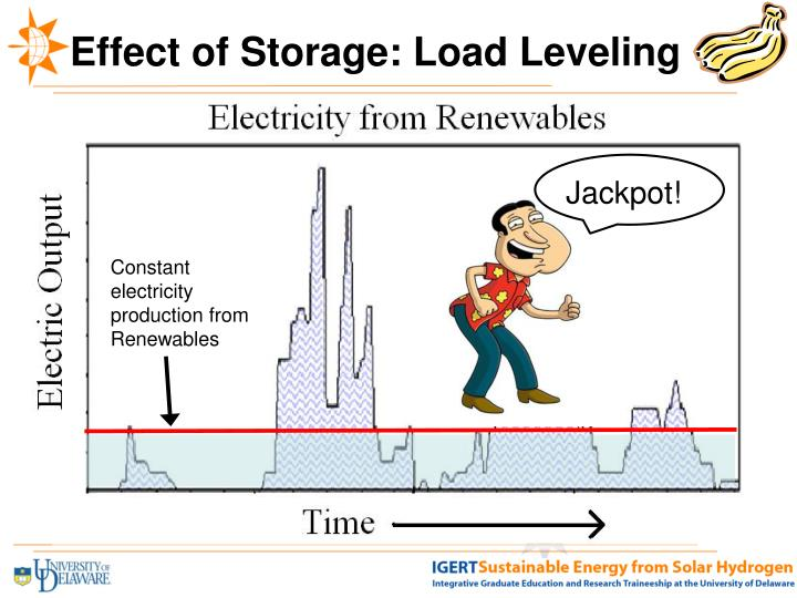 Effect of Storage: Load Leveling