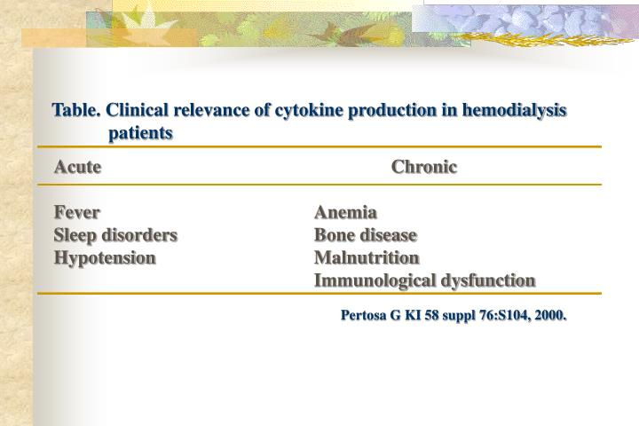 Table. Clinical relevance of cytokine production in hemodialysis patients