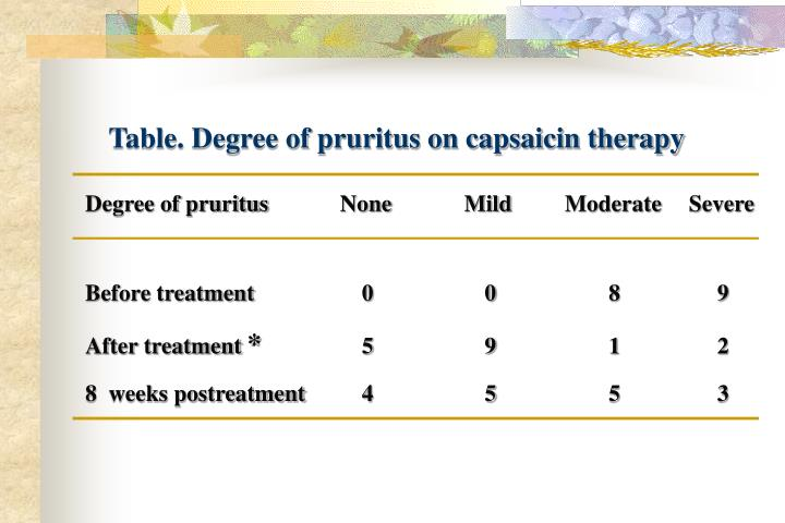 Table. Degree of pruritus on capsaicin therapy