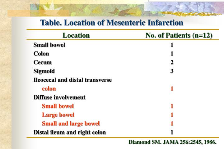Table. Location of Mesenteric Infarction