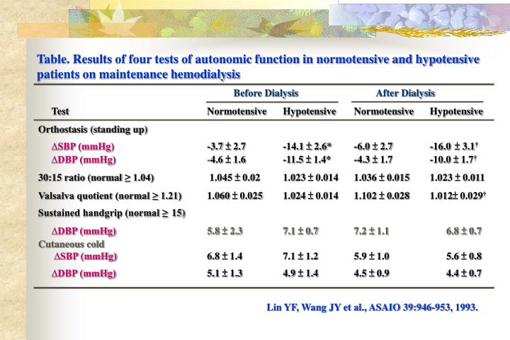 Table. Results of four tests of autonomic function in normotensive and hypotensive patients on maintenance hemodialysis