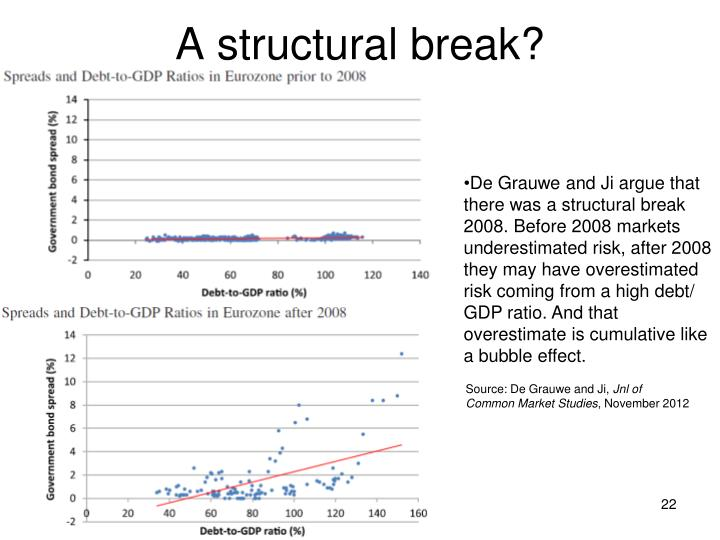 A structural break?