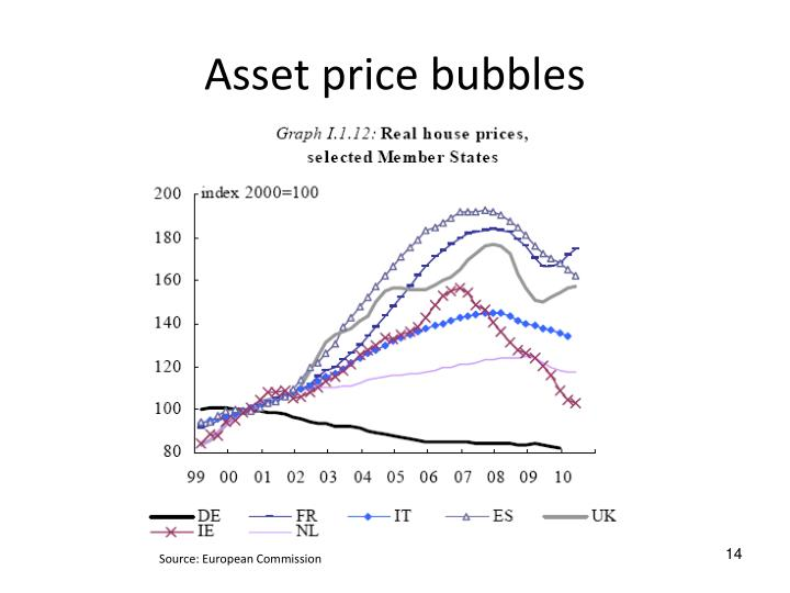 Asset price bubbles