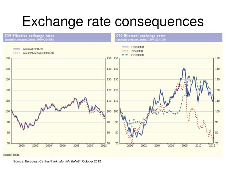 Exchange rate consequences