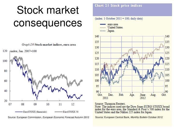 Stock market consequences