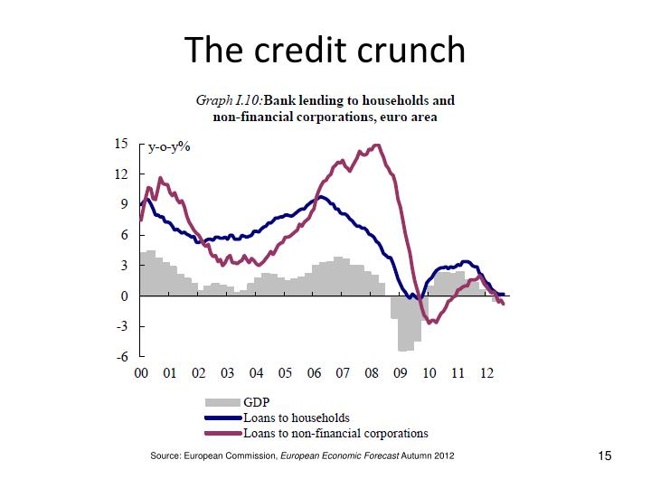 The credit crunch