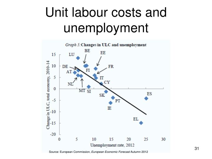 Unit labour costs and unemployment