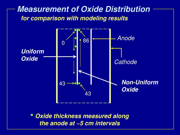 Measurement of Oxide Distribution