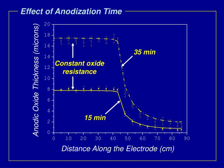 Effect of Anodization Time
