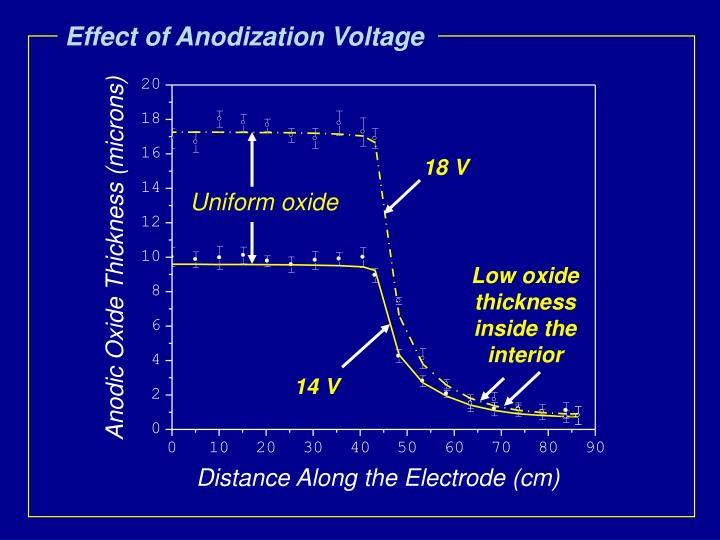 Effect of Anodization Voltage