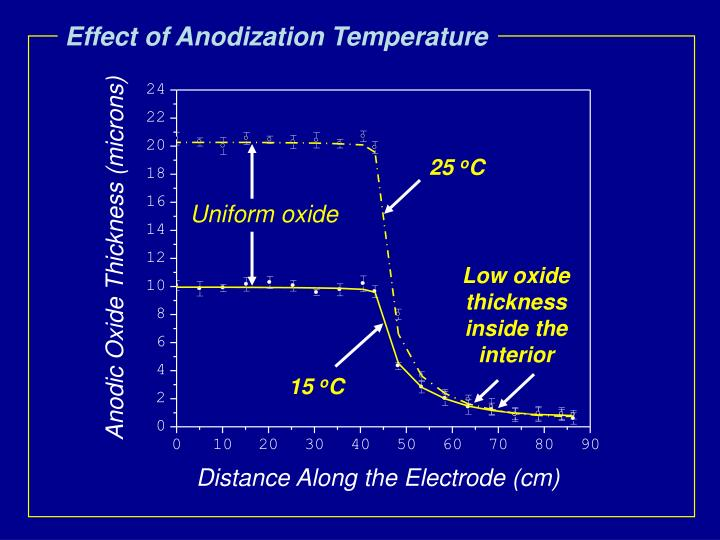 Effect of Anodization Temperature