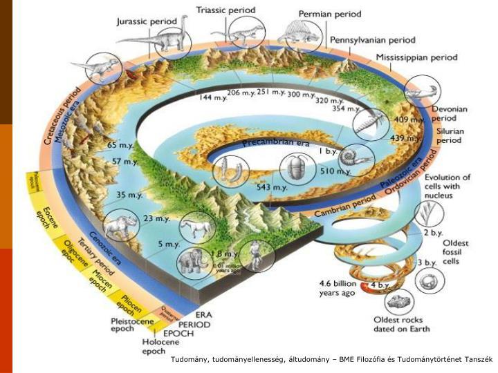 Tudomány, tudományellenesség, áltudomány – BME Filozófia és Tudománytörténet Tanszék