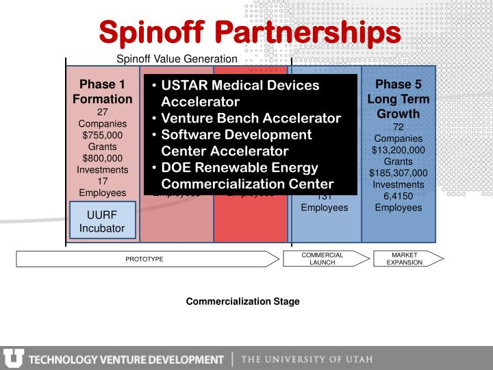 Spinoff Partnerships