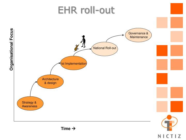 EHR roll-out